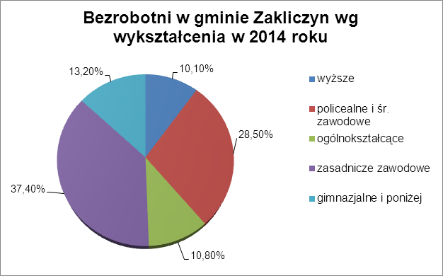 Bezrobotni w gminie Zakliczyn wg wykształcenia w 2014 r.