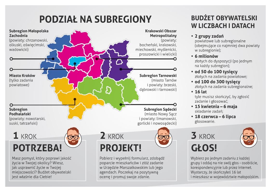 Budżet obywatelski 2