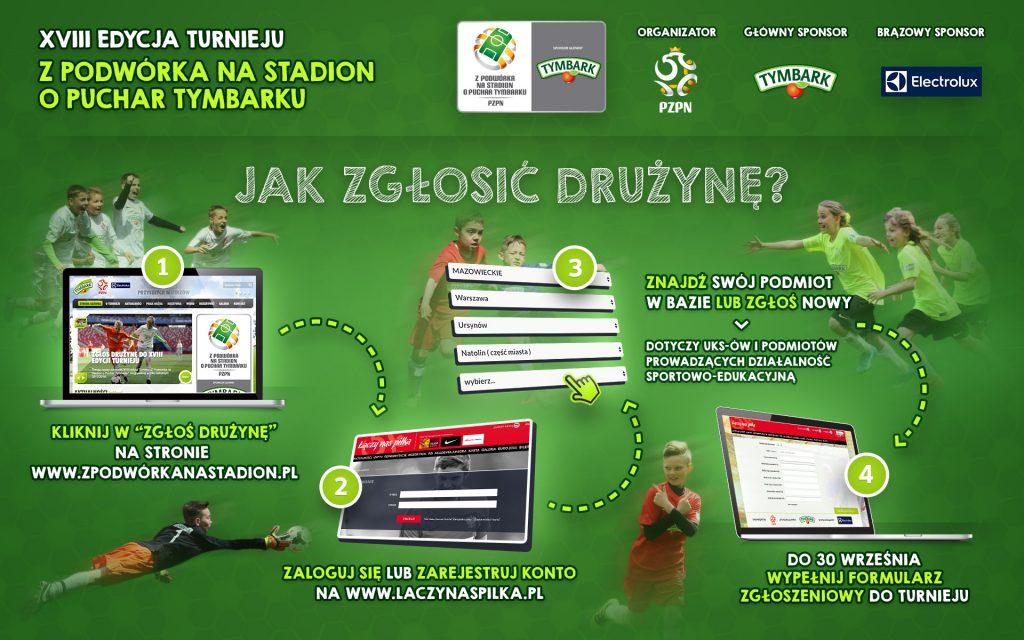 Jak zgłosić drużynę do turnieju Z Podwórka na Stadion o Puchar Tymbarku, infografika